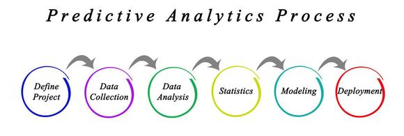 Data Consultants UK And Data Management Specialists. Predictive data analytics